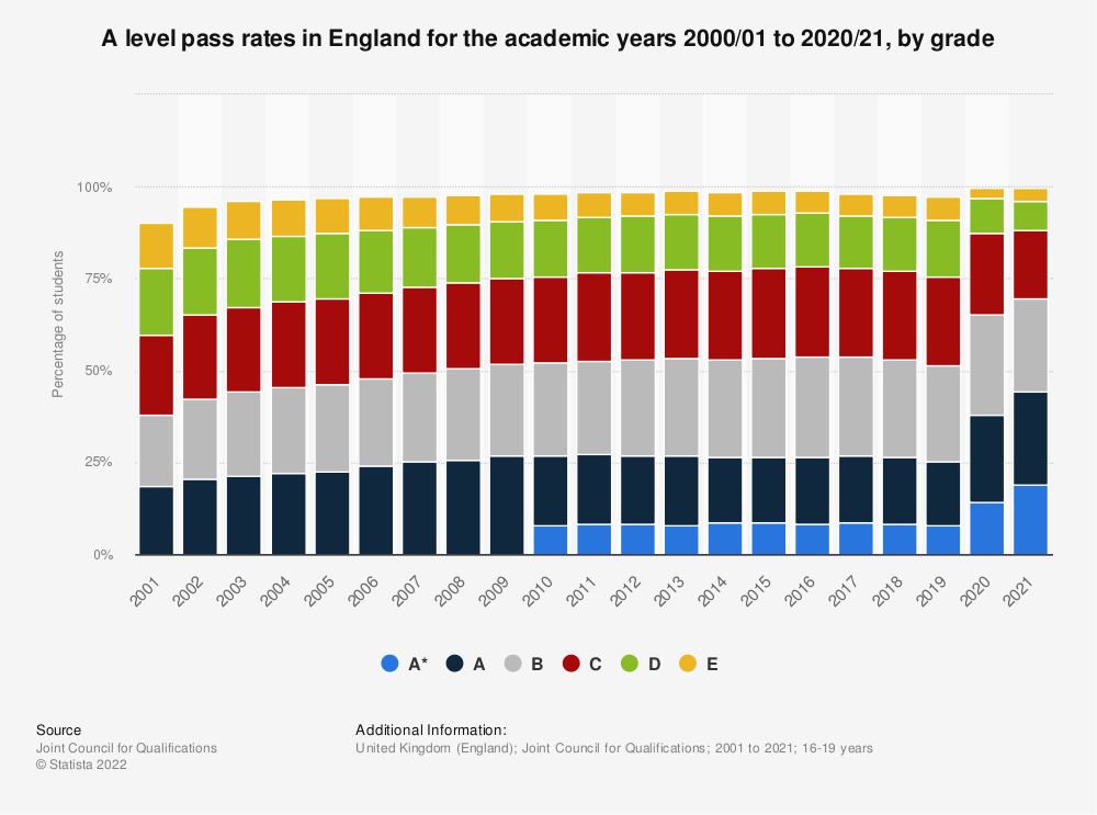 Statistic: A level pass rates in England for the academic years 2000/01 to 2019/20. by grade | Statista
