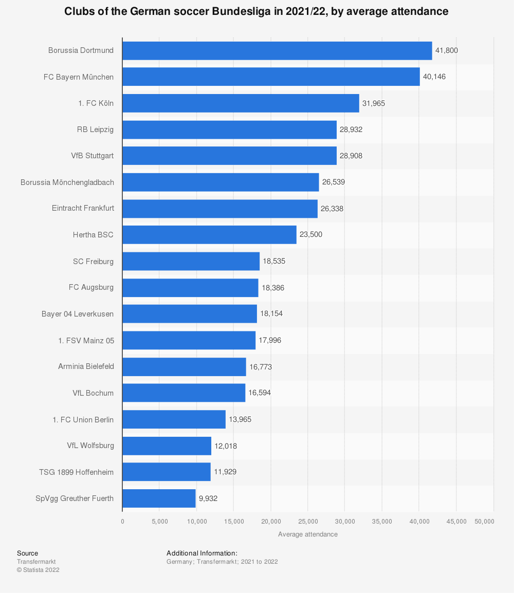 Statistic: Clubs of the German soccer Bundesliga by average attendance in 2018/19   Statista