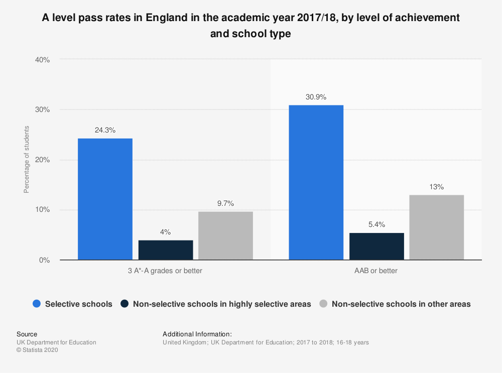 Statistic: A level pass rates in England in the academic year 2017/18, by level of achievement and school type | Statista