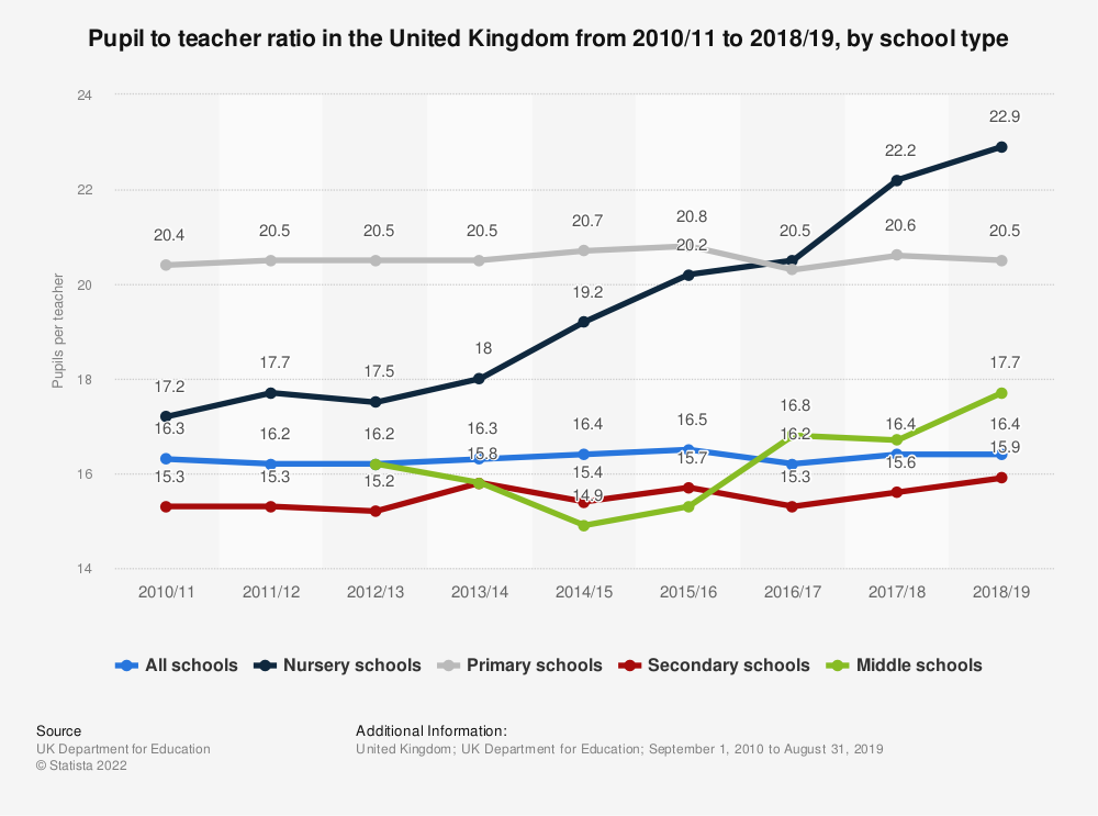 Statistic: Pupil to teacher ratio in the United Kingdom from 2010/11 to 2018/19, by school type | Statista