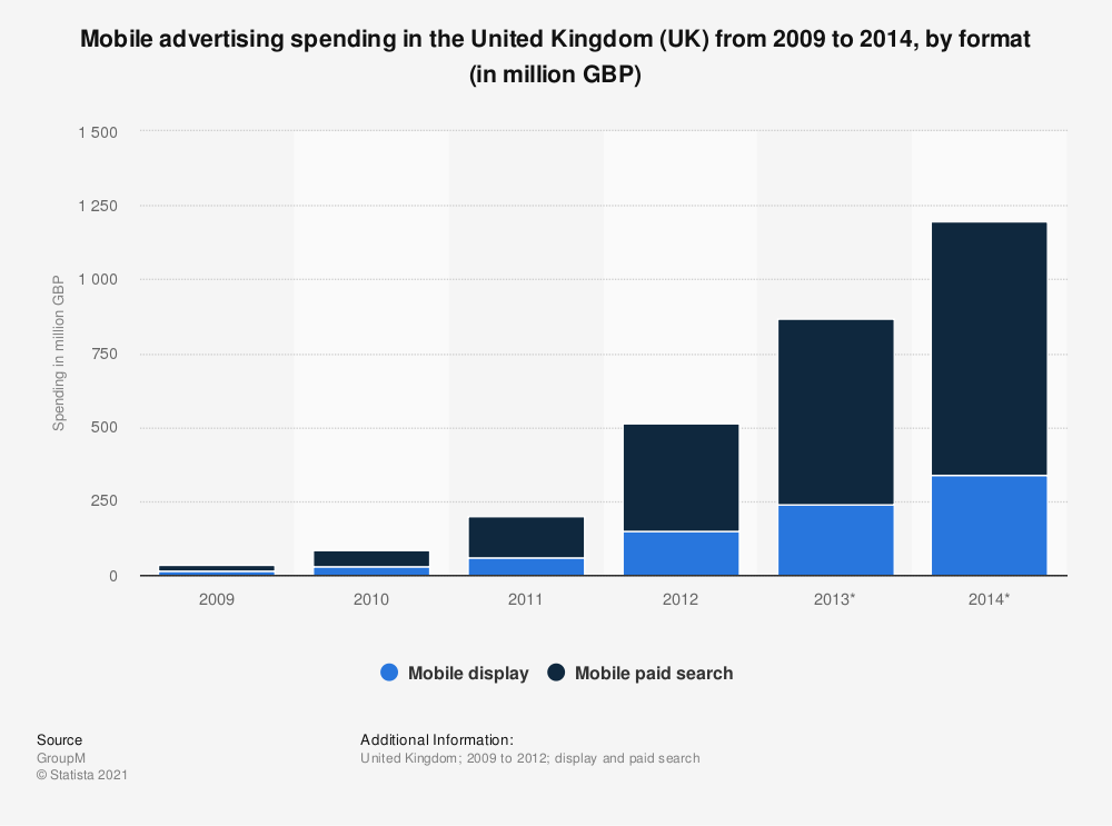 Statistic: Mobile advertising spending in the United Kingdom (UK) from 2009 to 2014, by format (in million GBP) | Statista