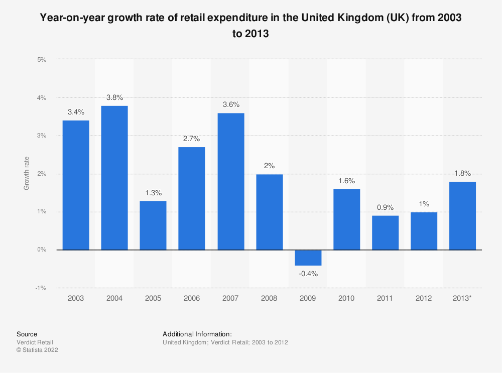 Statistic: Year-on-year growth rate of retail expenditure in the United Kingdom (UK) from 2003 to 2013 | Statista
