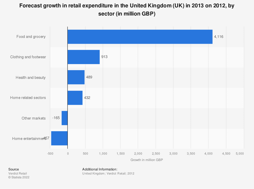 Statistic: Forecast growth in retail expenditure in the United Kingdom (UK) in 2013 on 2012, by sector (in million GBP) | Statista