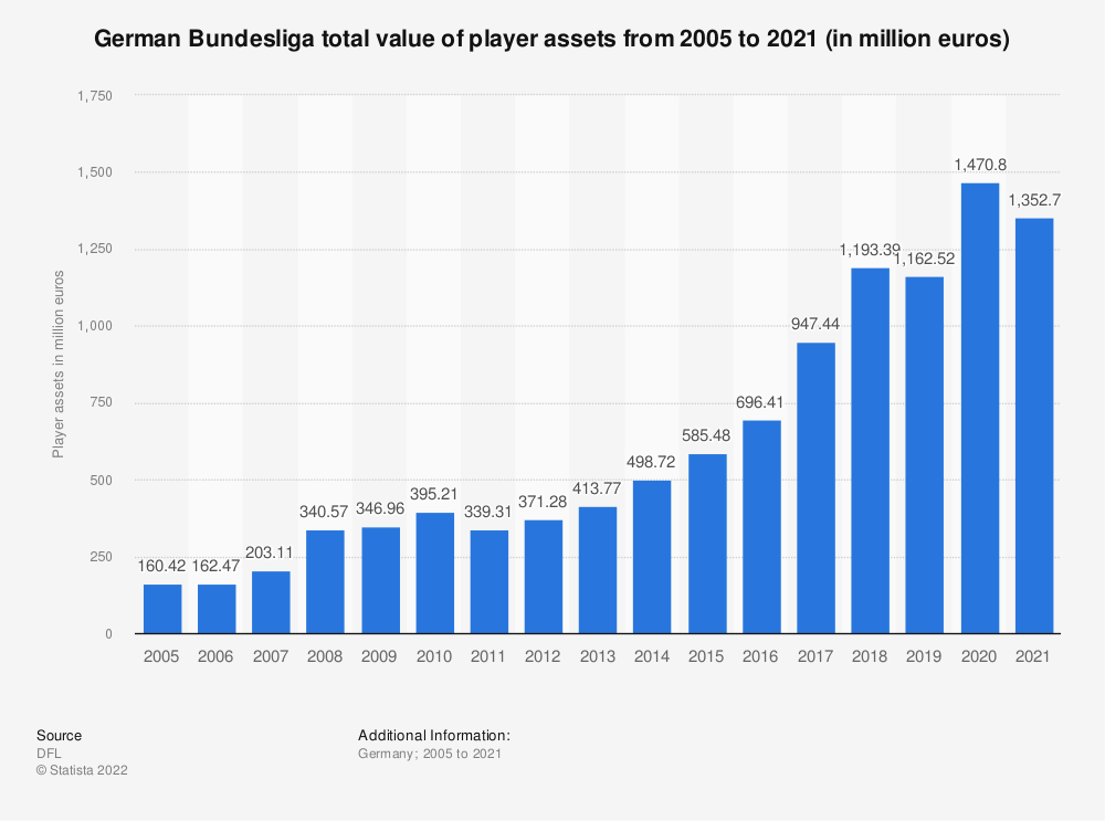 Statistic: German Bundesliga total value of player assets* from 2005 to 2017 (in million euros) | Statista