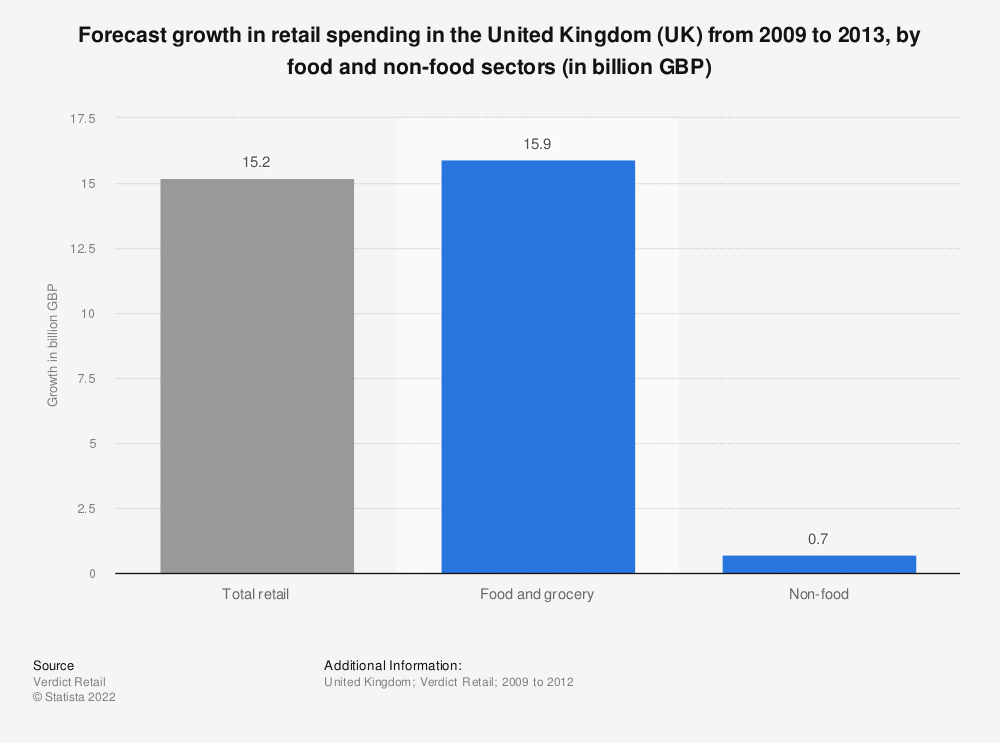 Statistic: Forecast growth in retail spending in the United Kingdom (UK) from 2009 to 2013, by food and non-food sectors (in billion GBP) | Statista