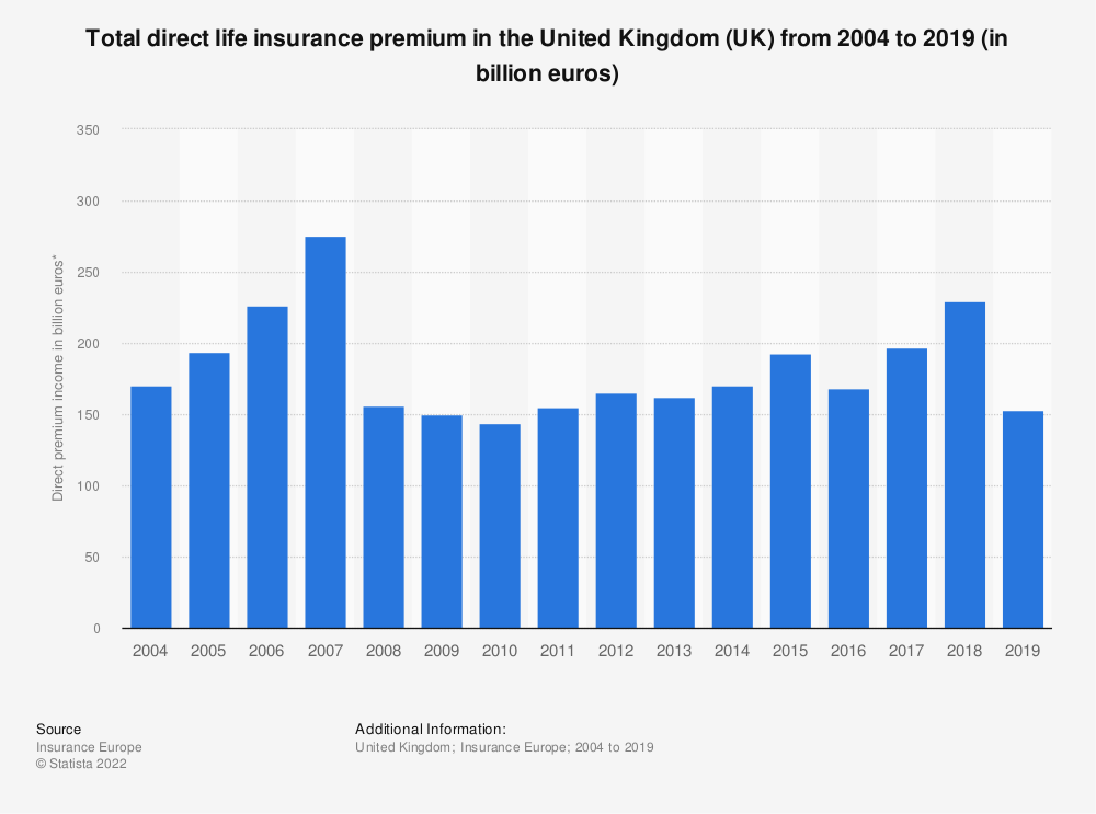 Statistic: Total direct life insurance premium in the United Kingdom (UK) from 2004 to 2018 (in billion euros) | Statista