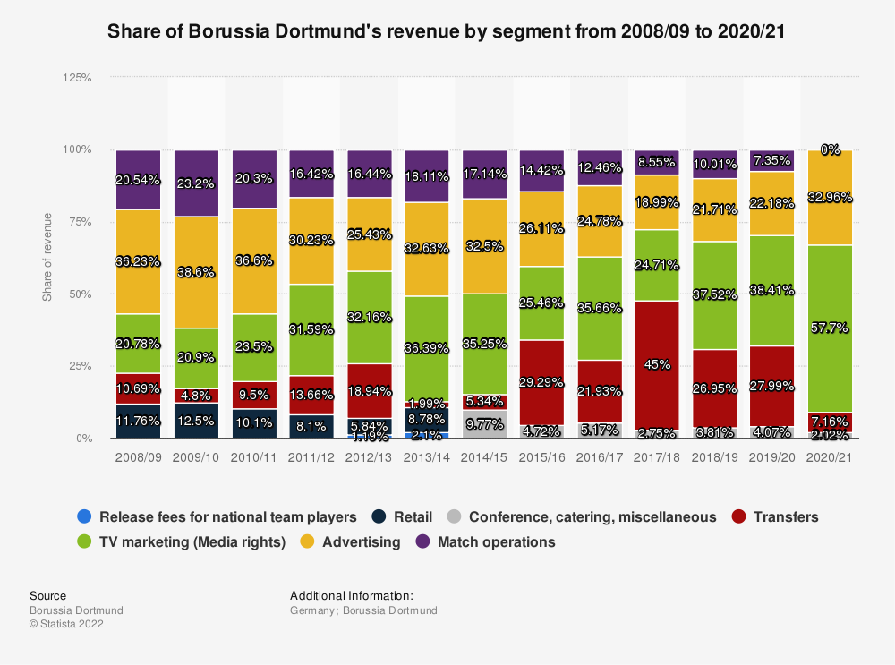 Statistic: Share of Borussia Dortmund's revenue by segment from 2008/09 to 2018/19 | Statista