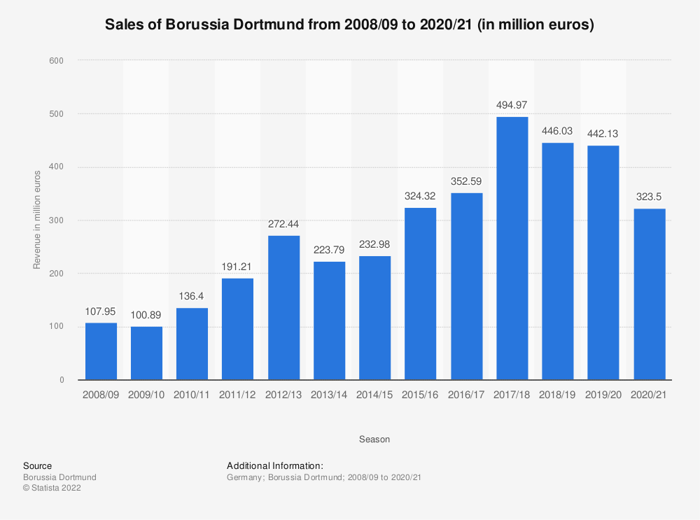 Statistic: Sales of Borussia Dortmund from 2008/09 to 2018/19 (in million euros) | Statista