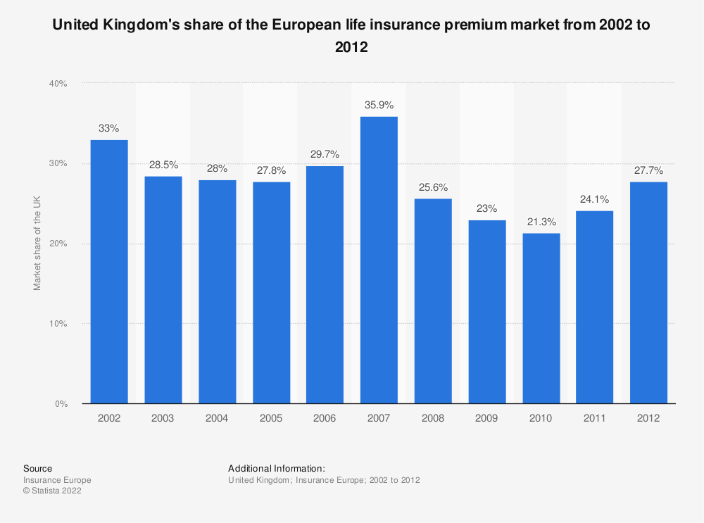 Statistic: United Kingdom's share of the European life insurance premium market from 2002 to 2012 | Statista