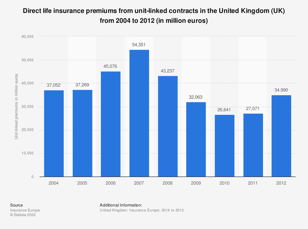 Statistic: Direct life insurance premiums from unit-linked contracts in the United Kingdom (UK) from 2004 to 2012 (in million euros) | Statista