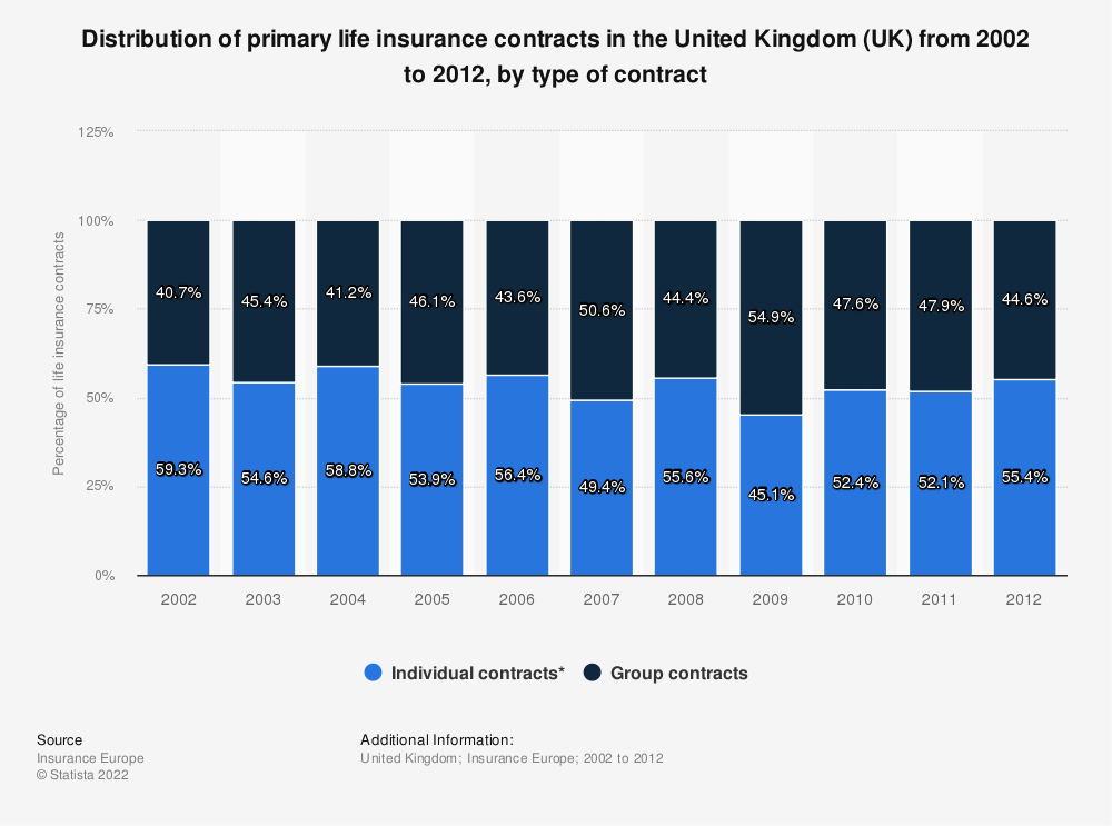Statistic: Distribution of primary life insurance contracts in the United Kingdom (UK) from 2002 to 2012, by type of contract | Statista