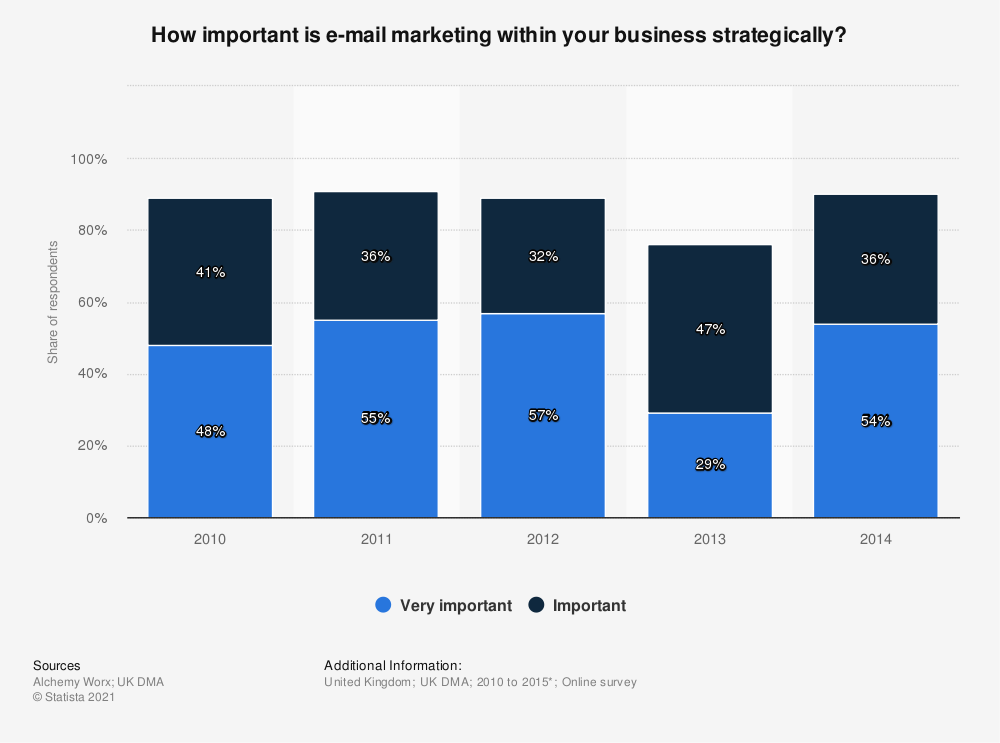 Statistic: How important is e-mail marketing within your business strategically? | Statista