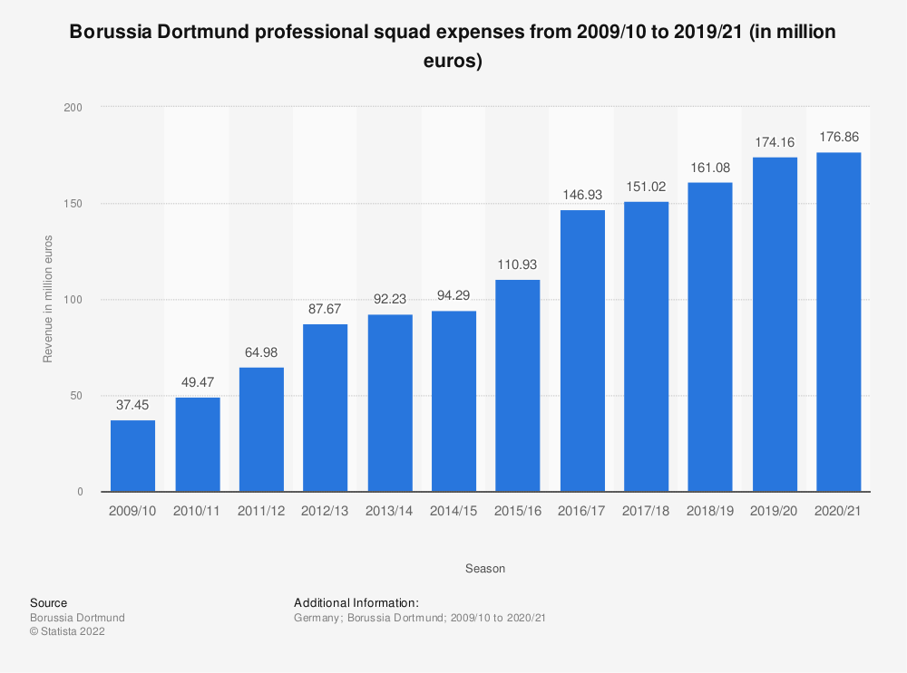 Statistic: Borussia Dortmund professional squad expenses from 2009/10 to 2017/18 (in million euros)*   Statista