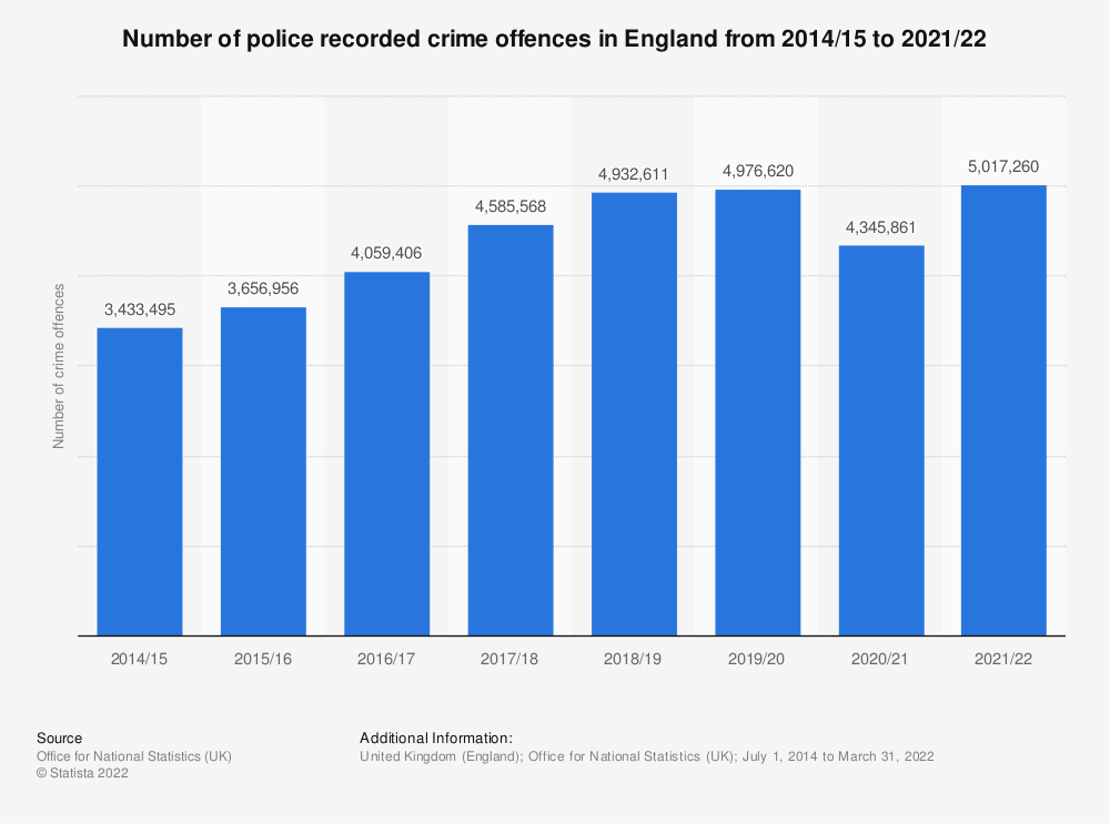 Statistic: Number of crime offences recorded in England and Wales from 2002/03 to 2019/20 (in millions) | Statista
