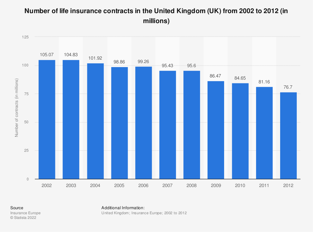 Statistic: Number of life insurance contracts in the United Kingdom (UK) from 2002 to 2012 (in millions) | Statista