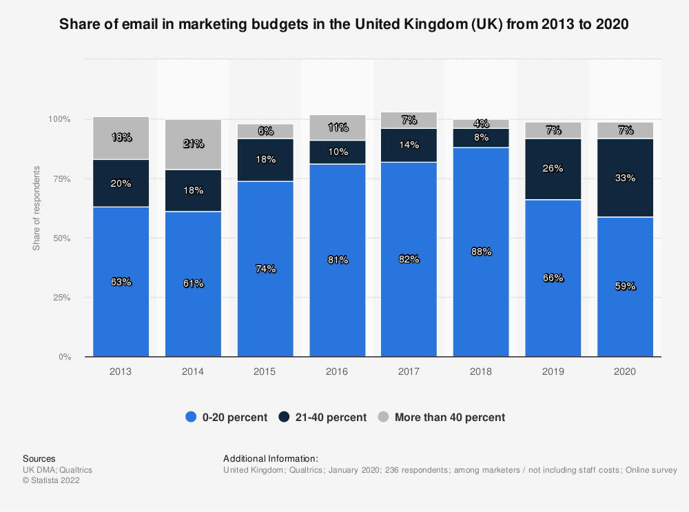 Statistic: What percentage of your marketing budget is spent on e-mail? | Statista