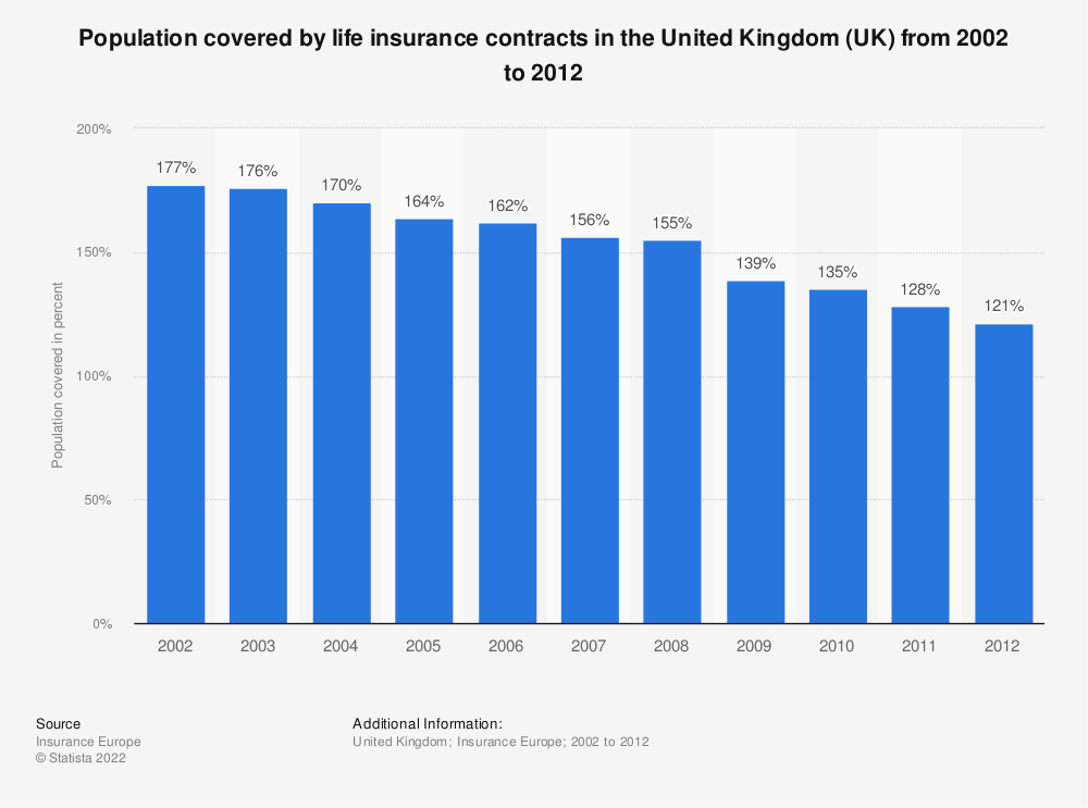Statistic: Population covered by life insurance contracts in the United Kingdom (UK) from 2002 to 2012   Statista