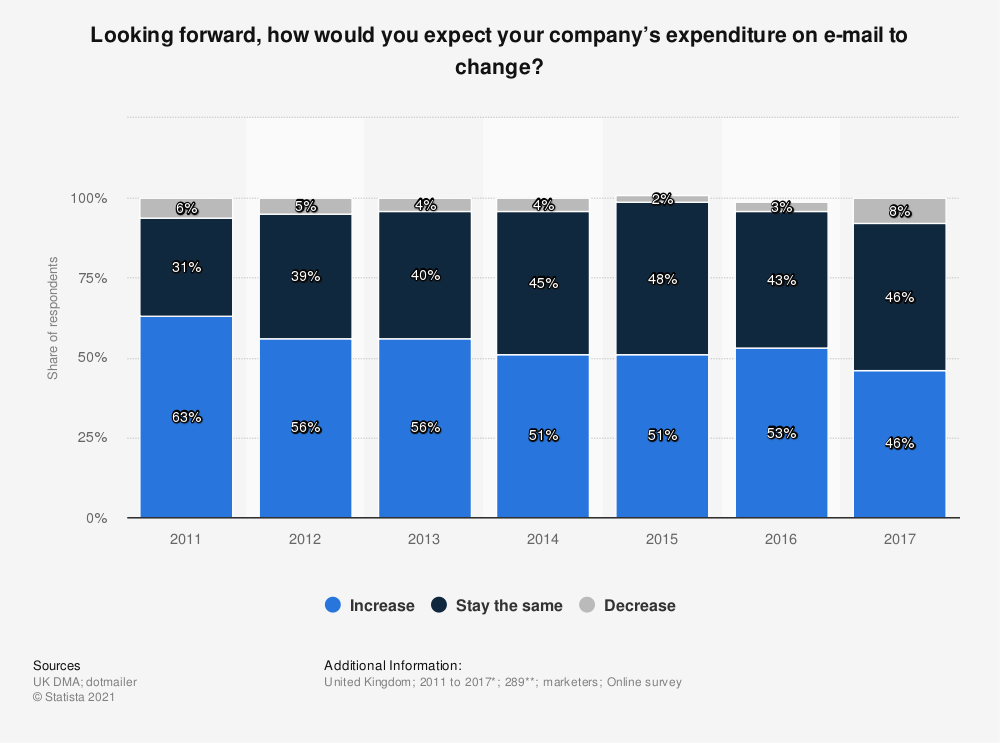 Statistic: Looking forward, how would you expect your company's expenditure on e-mail to change? | Statista