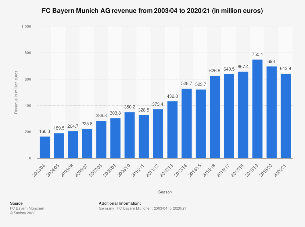 Statistic: FC Bayern Munich AG revenue from 2003/04 to 2018/19 (in million euros) | Statista