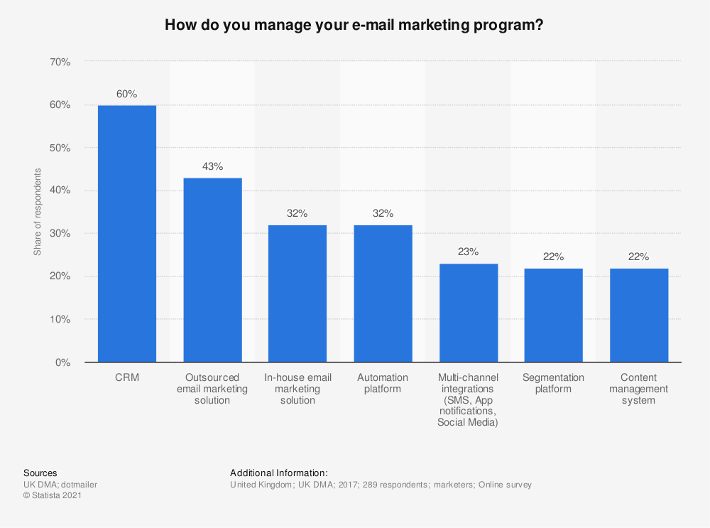 Statistic: How do you manage your e-mail marketing program? | Statista