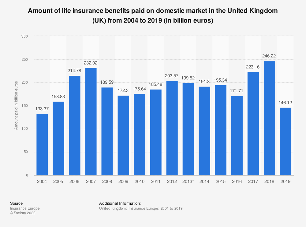 Statistic: Amount of life insurance benefits paid on domestic market in the United Kingdom (UK) from 2004 to 2018 (in billion euros) | Statista