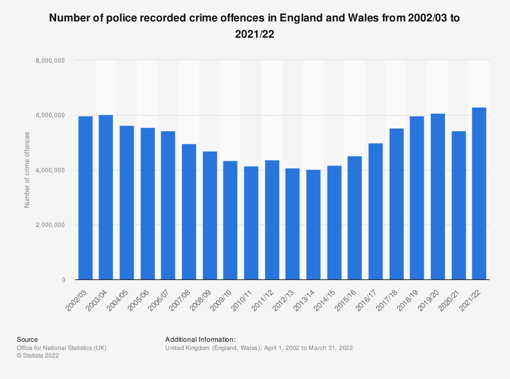 Statistic: Number of police recorded crime offences in England and Wales from 2002/03 to 2020/21 | Statista