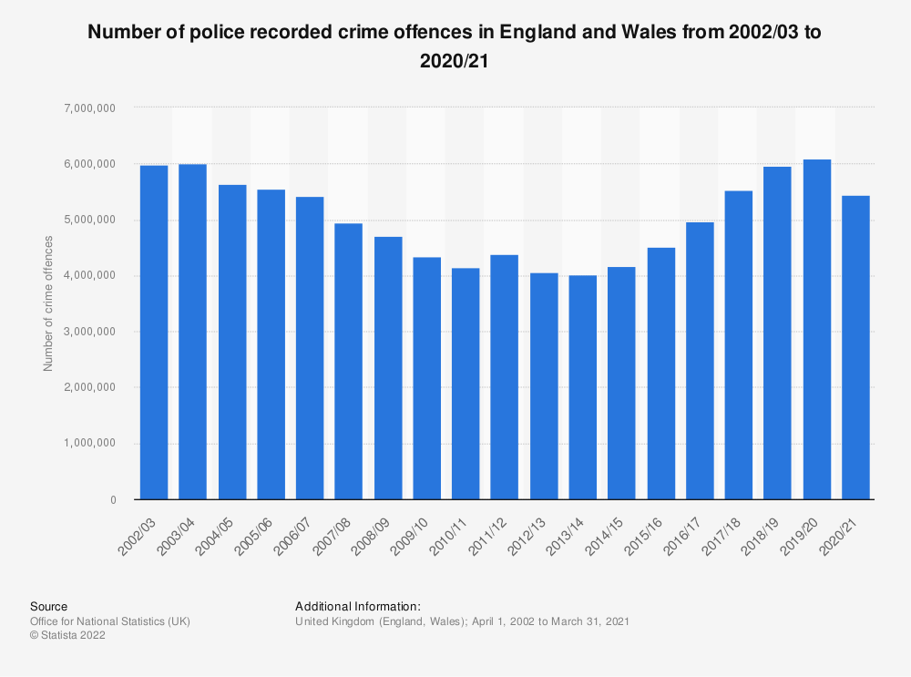 Statistic: Number of crime offences recorded in the United Kingdom from 2002/03 to 2018/19 (in millions) | Statista