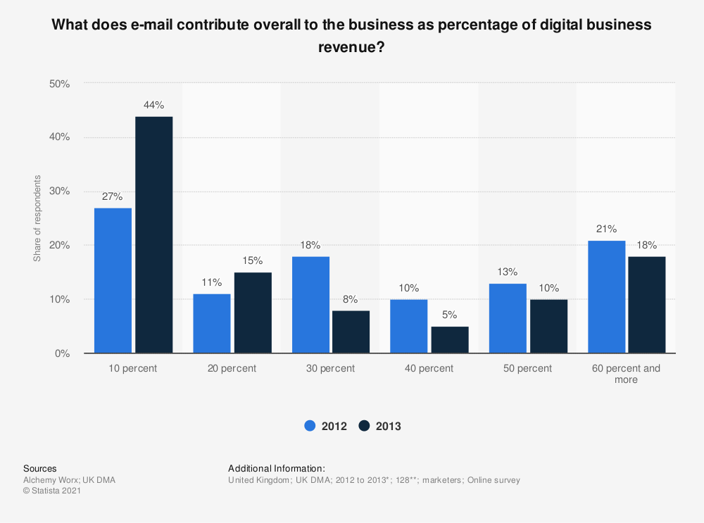 Statistic: What does e-mail contribute overall to the business as percentage of digital business revenue? | Statista