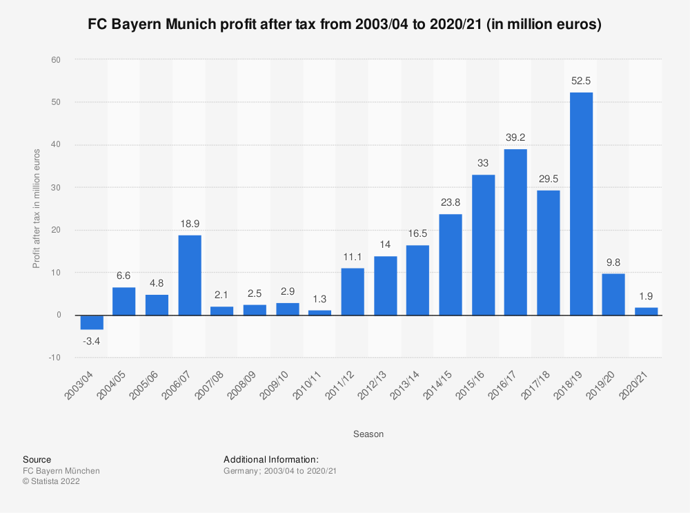 Statistic: FC Bayern Munich profit after tax from 2003/04 to 2017/18 (in million euros)   Statista