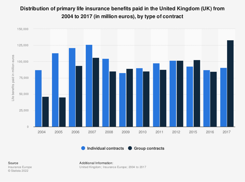 Statistic: Distribution of primary life insurance benefits paid in the United Kingdom (UK) from 2004 to 2017* (in million euros), by type of contract | Statista