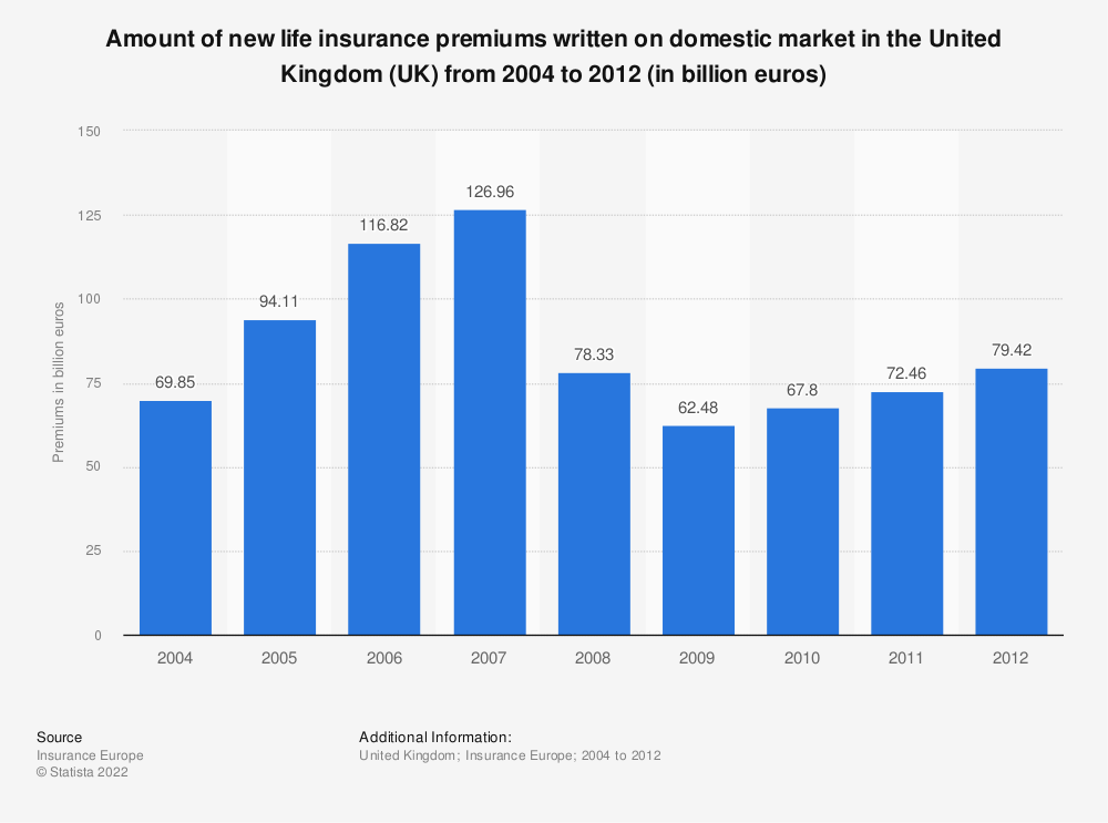 Statistic: Amount of new life insurance premiums written on domestic market in the United Kingdom (UK) from 2004 to 2012 (in billion euros) | Statista