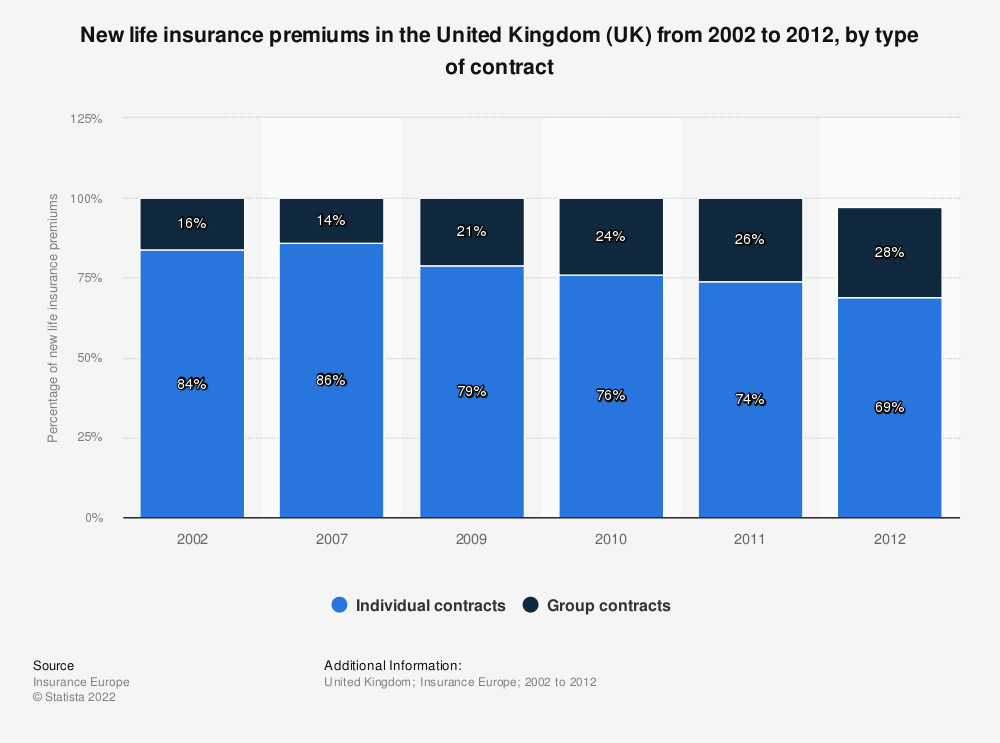 Statistic: New life insurance premiums in the United Kingdom (UK) from 2002 to 2012, by type of contract   Statista
