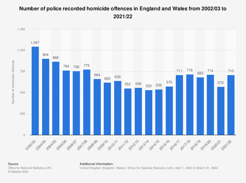 Statistic: Number of police recorded homicide offences in England and Wales from 2002/03 to 2020/21   Statista