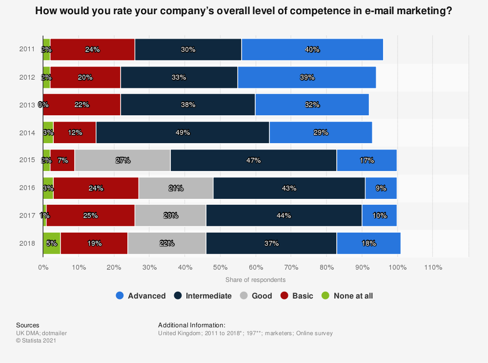 Statistic: How would you rate your company's overall level of competence in e-mail marketing?   Statista