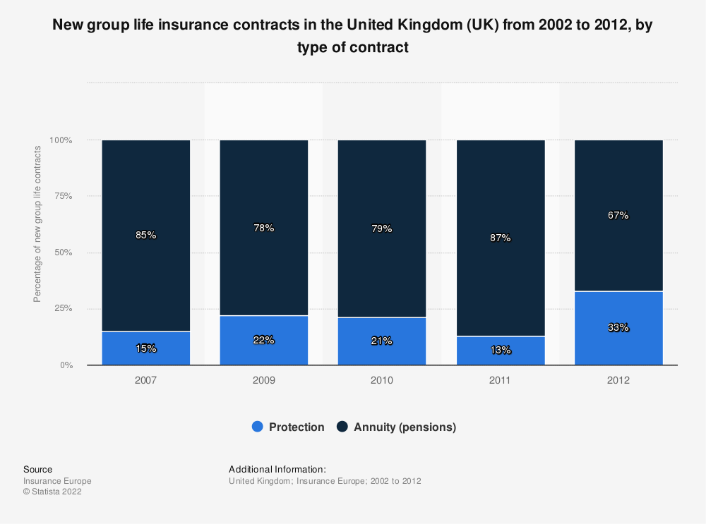 Statistic: New group life insurance contracts in the United Kingdom (UK) from 2002 to 2012, by type of contract | Statista