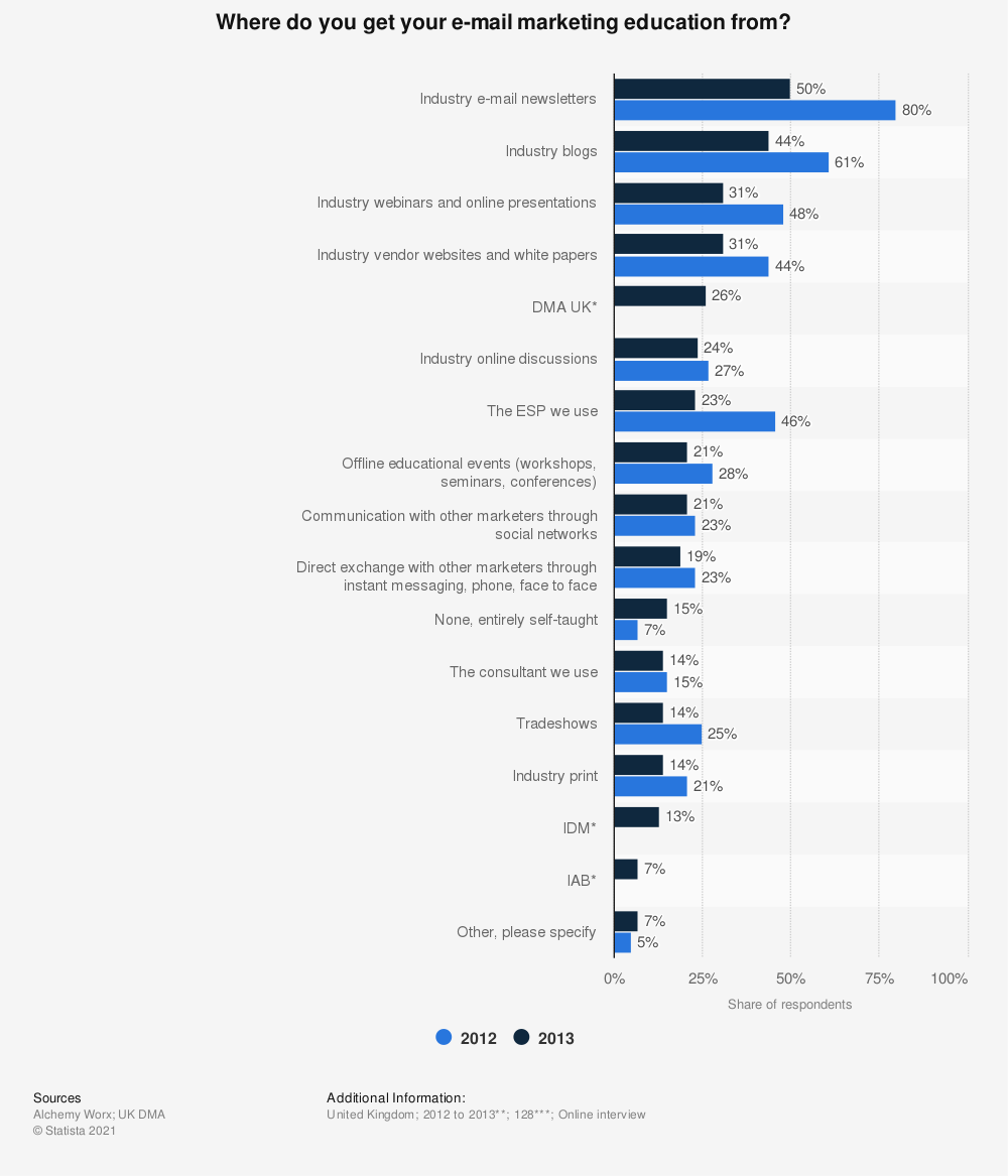 Statistic: Where do you get your e-mail marketing education from? | Statista