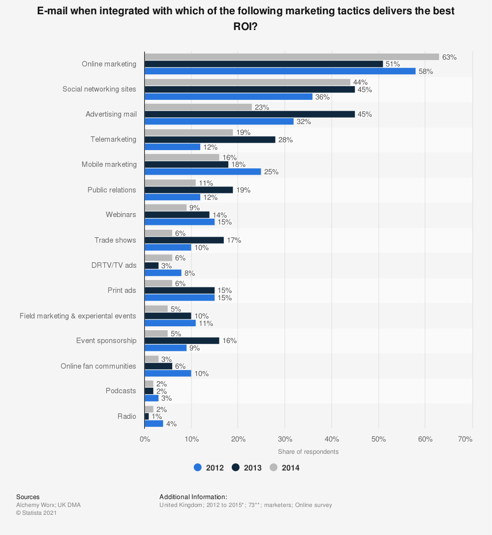 Statistic: E-mail when integrated with which of the following marketing tactics delivers the best ROI? | Statista
