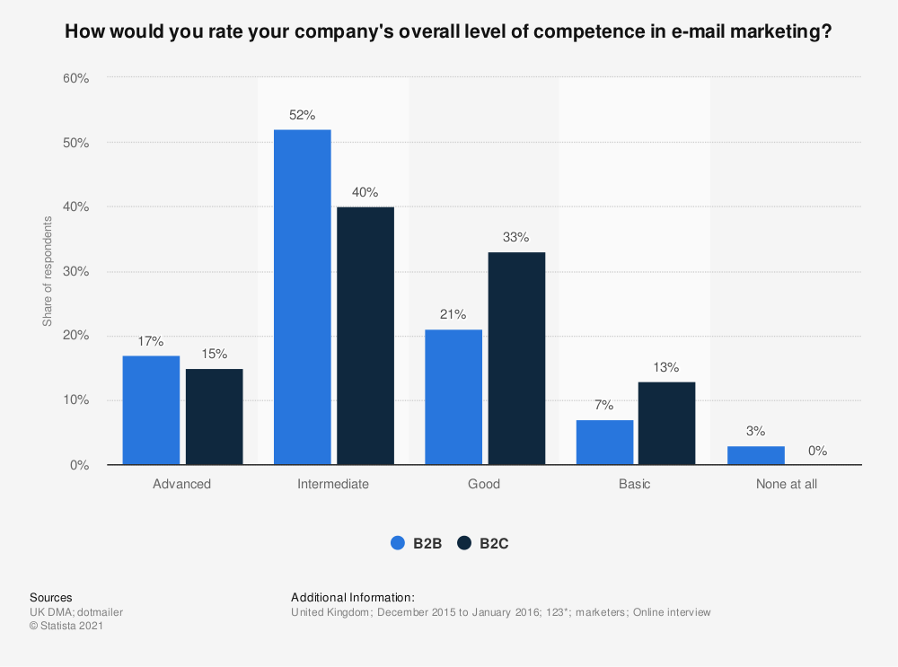 Statistic: How would you rate your company's overall level of competence in e-mail marketing? | Statista