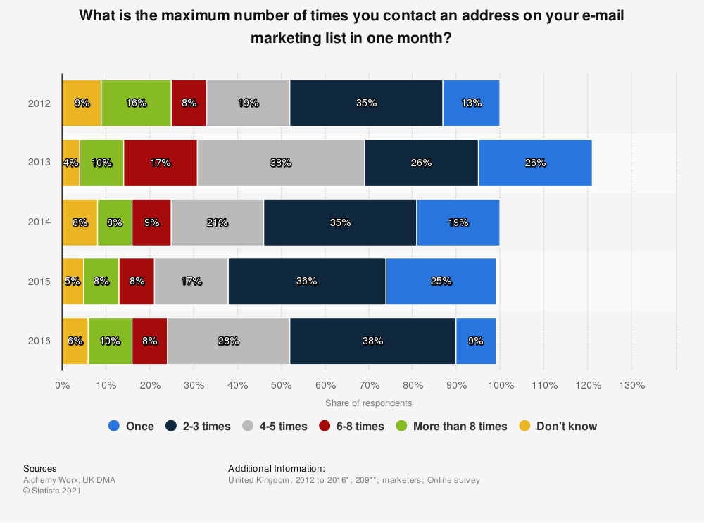 Statistic: What is the maximum number of times you contact an address on your e-mail marketing list in one month? | Statista