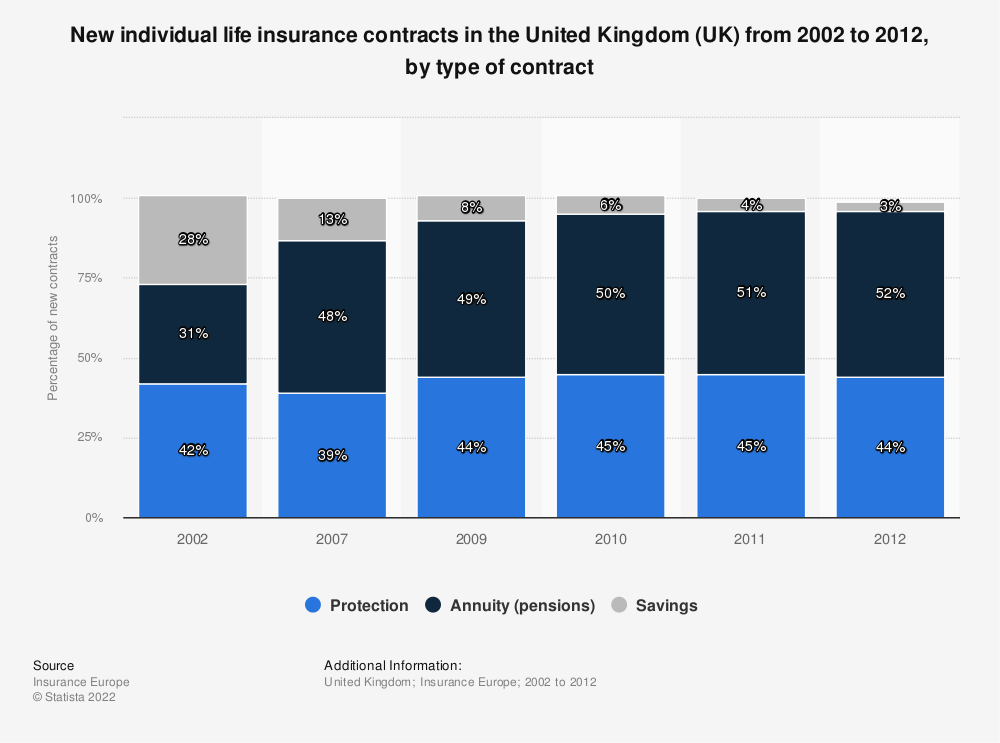 Statistic: New individual life insurance contracts in the United Kingdom (UK) from 2002 to 2012, by type of contract | Statista