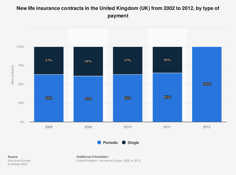 Statistic: New life insurance contracts in the United Kingdom (UK) from 2002 to 2012, by type of payment | Statista