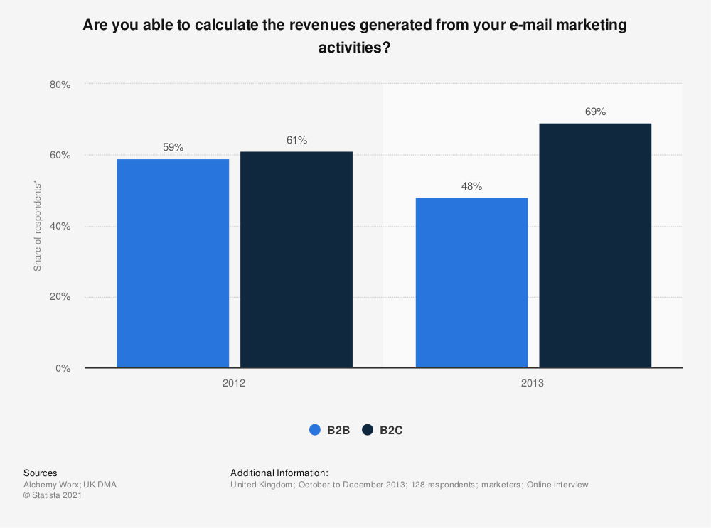 Statistic: Are you able to calculate the revenues generated from your e-mail marketing activities? | Statista