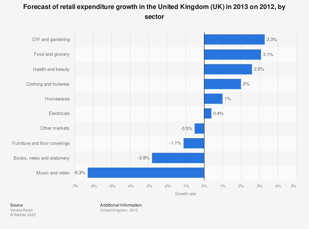 Statistic: Forecast of retail expenditure growth in the United Kingdom (UK) in 2013 on 2012, by sector | Statista