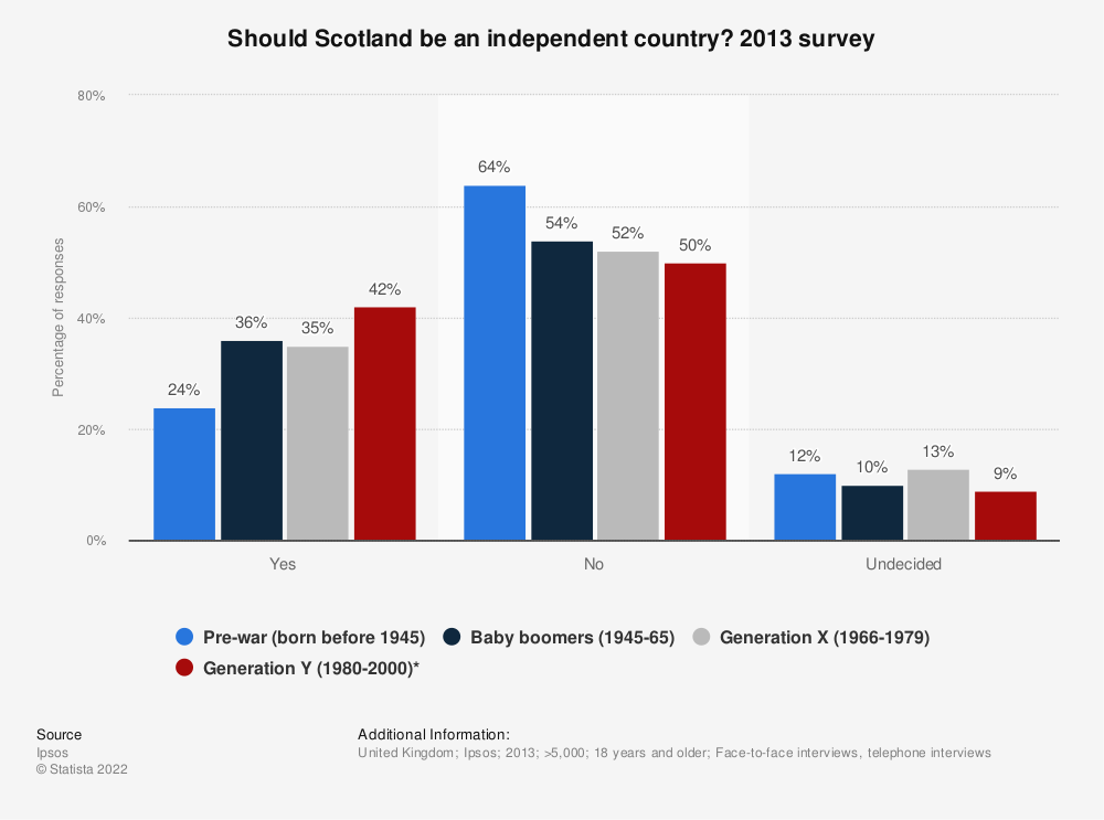 Statistic: Should Scotland be an independent country? 2013 survey | Statista