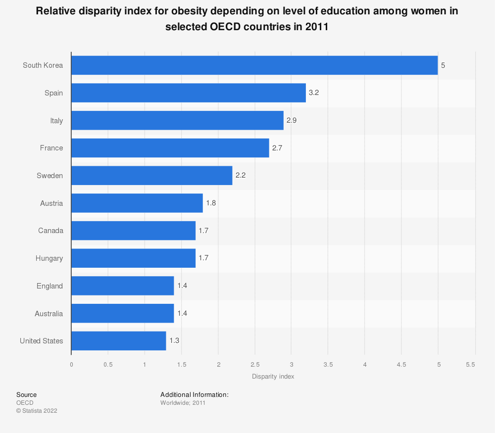 Statistic: Relative disparity index for obesity depending on level of education among women in selected OECD countries in 2011 | Statista