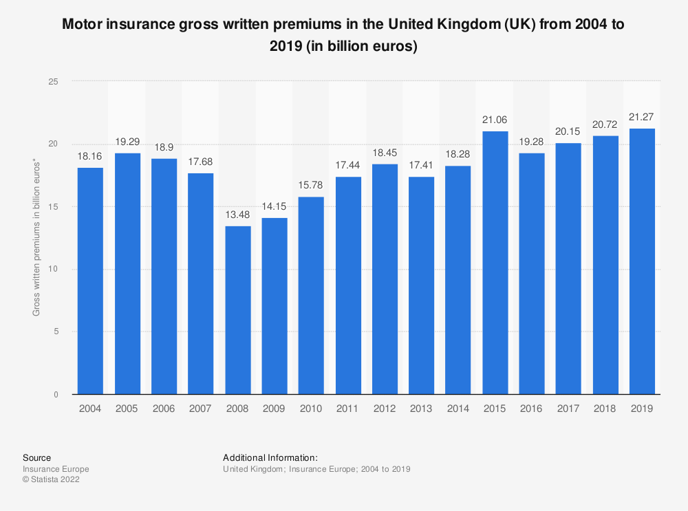 Statistic: Motor insurance gross written premiums in the United Kingdom (UK) from 2004 to 2018 (in billion euros) | Statista
