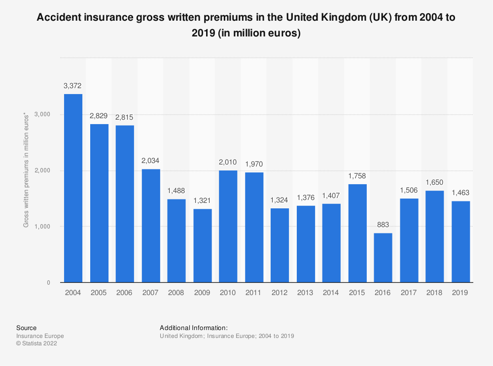 Statistic: Accident insurance gross written premiums in the United Kingdom (UK) from 2004 to 2017 (in million euros) | Statista