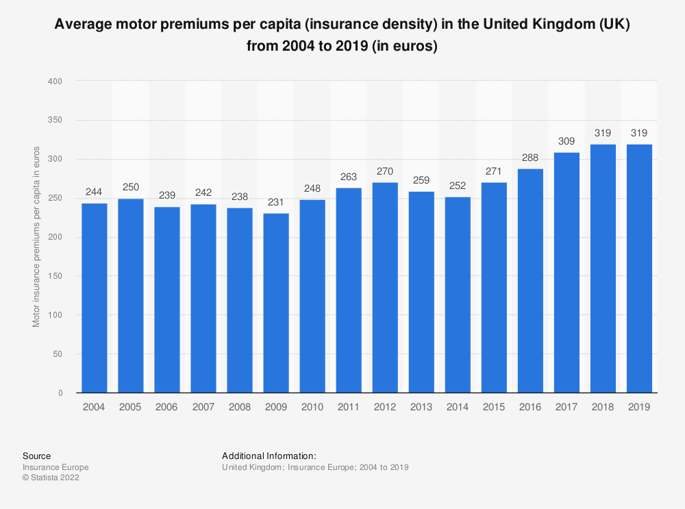 Statistic: Average total motor premiums per capita in the United Kingdom (UK) from 2004 to 2016 (in euros) | Statista