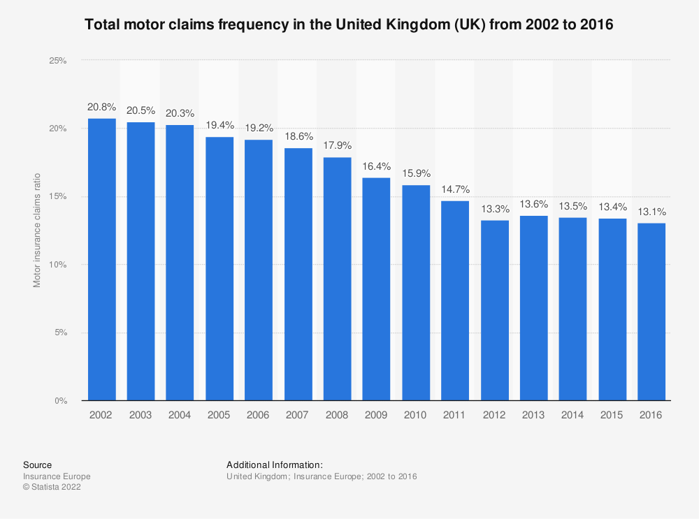 Statistic: Total motor claims frequency in the United Kingdom (UK) from 2002 to 2012   Statista