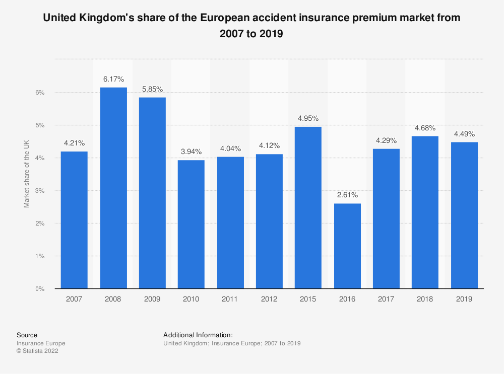 Statistic: United Kingdom's share of the European accident insurance premium market from 2008 to 2016 | Statista